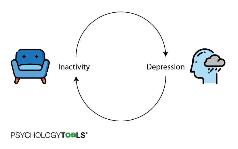 Behavioral theory of depression