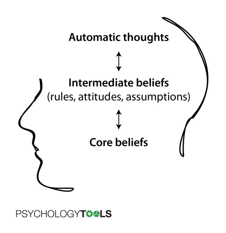 Levels of cognition in CBT include automatic thoughts, intermediate beliefs, and core beliefs