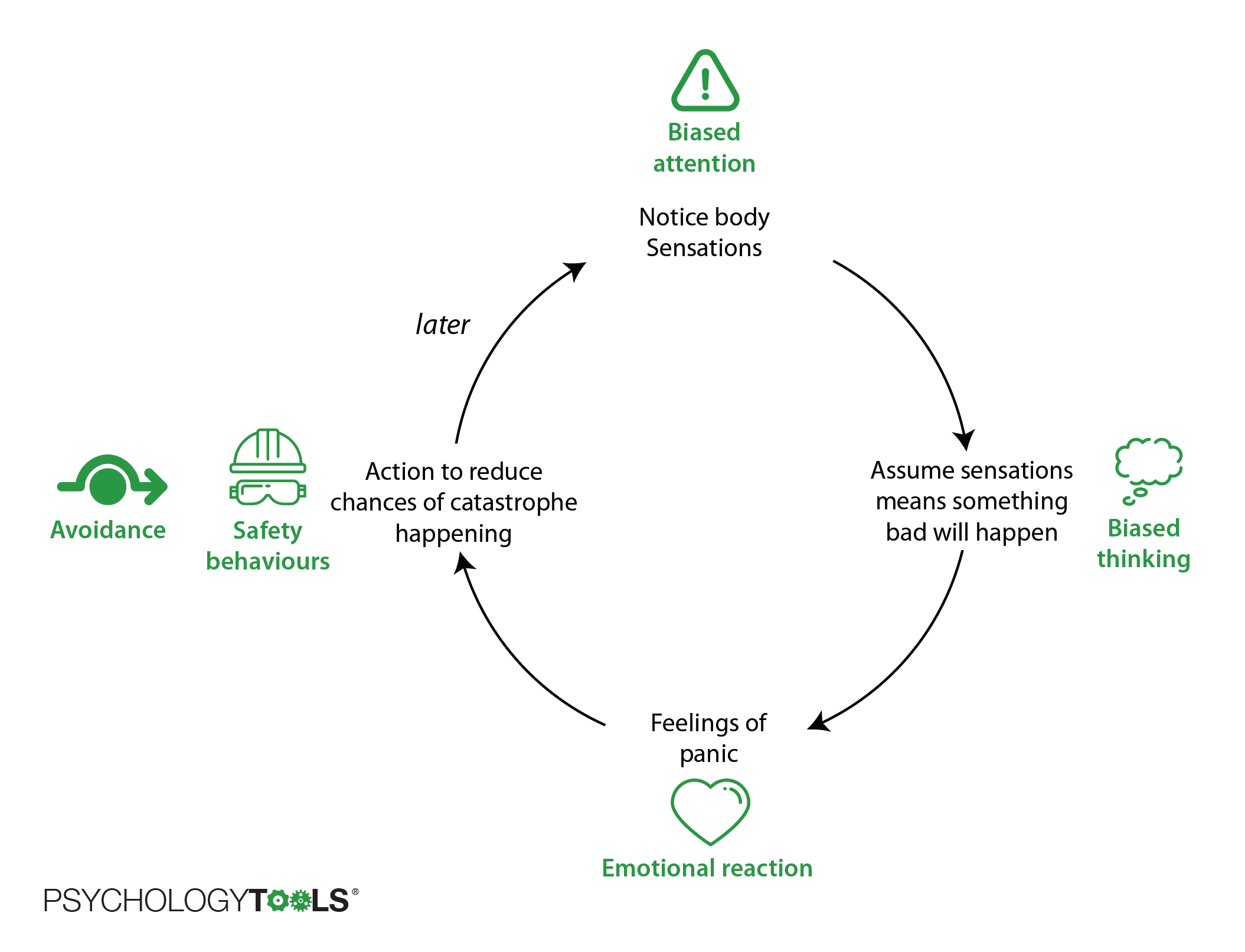 CBT panic attack cycle