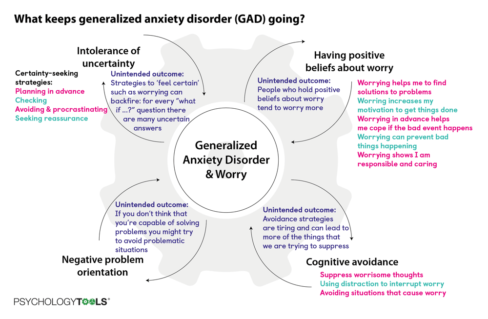 What keeps generalized anxiety disorder (GAD) going?