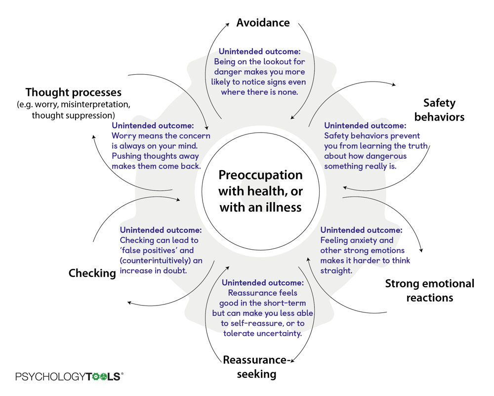 CBT model of what keeps health anxiety going