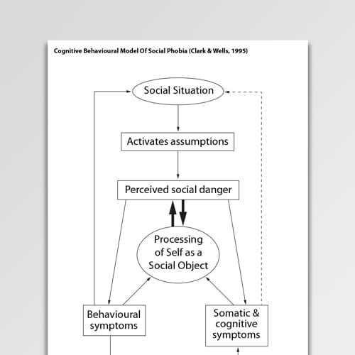 Cognitive Behavioral Model Of Social Phobia (Clark & Wells, 1995)